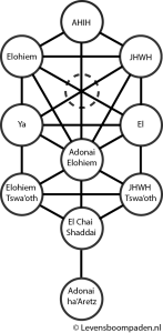 atsiloetboom